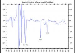 """Fiscal Cliff, primo atto. Alert Ocse: rischio recessione """"solo rinviato"""""""