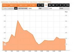 Borsa Milano +3,8%. Spread cala a 283 punti, sotto l'obiettivo di Monti