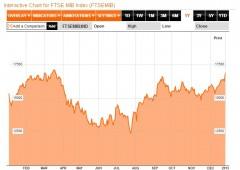 Borsa Milano in lieve ripresa. Spread in calo a 282 punti