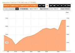 Borsa Milano in ripresa con bancari, spread giù fino a 271