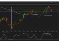 Euro: prossimi livelli cruciali contro dollaro e yen