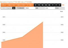 Borsa Milano in calo, vortice di speculazioni su MPS