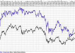Ftse Mib, analisi ciclica: in arrivo svolta ribassista