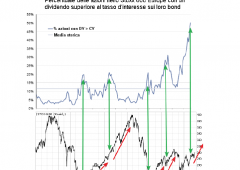 Azionario: sentiment in crisi? Forse, ma sorprese in arrivo