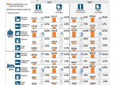 Mix micidiale tasse-inflazione: famiglie perdono 1.000 euro l'anno