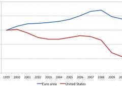 Euro: la domanda non è se ma quando il progetto salterà