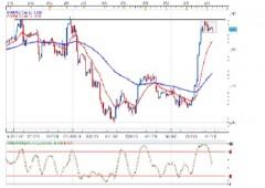 Valutario post Draghi: la prossima resistenza per l'euro
