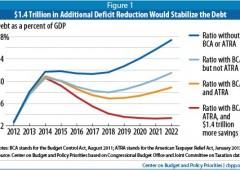 Nobel Krugman: la prova che problema deficit è quasi risolto