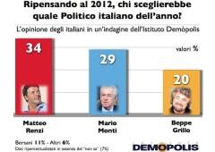 Alleanza Pdl-Lega: 4 elettori di centro destra su 5 contrari