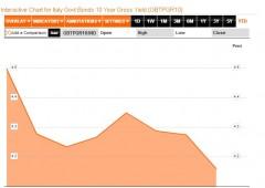 Borsa Milano fiacca, euro balza oltre il top di aprile