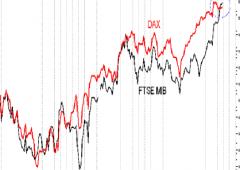 Ftse Mib strabatte indice tedesco, migliore borsa 2013