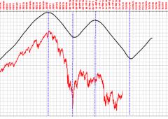 Ftse Mib, analisi ciclica: 50% di chance di un forte rialzo