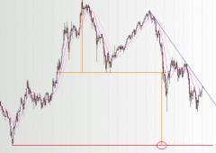 Ecco perché l'indice Ftse Mib è destinato a perdere il 50%
