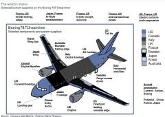 Nuovo flop Boeing 787 Dreamliner. Un problema anche per Finmeccanica