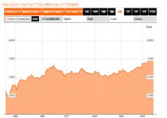 Borsa Milano -1%, sotto pressione con Fiat e banche