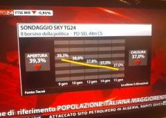 Sondaggi, elezioni: scendono tutti tranne Ingroia e Monti