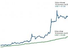 Paura default in Argentina: nuovo record per il mercato nero in dollari
