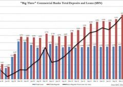 Finanza Usa: in tre siedono su $860 miliardi di depositi