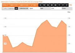 Borsa Milano chiude in rialzo, spread rallenta