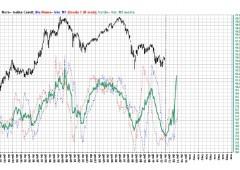 Ftse Mib, analisi ciclica: rialzi fino all'estate del 2014?