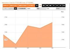 Borsa Milano sale, ma redditi fanno salto indietro al 1986