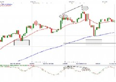 Alta volatilità, forti movimenti su euro/dollaro