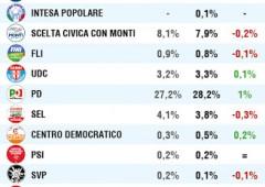 Elezioni, ultimi sondaggi: salgono Ingroia e Grillo