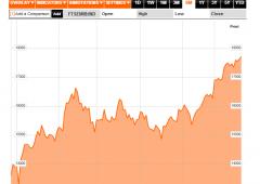 Borsa Milano sotto pressione, MPS tramortita dai Sell