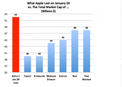 Apple, ovvero la minaccia che incombe su Wall Street