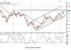 Euro: la corsa non è finita, verso quota $1,37