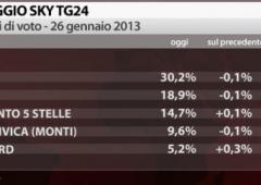 Elezioni: effetto MPS sui sondaggi, Grillo in rimonta