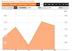Borsa Milano chiude in rialzo: toccato fondo recessione?