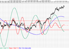 Ftse Mib, analisi ciclica: l'inizio di una nuova epoca rialzista