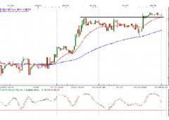 Euro a $1,35, mentre si accende la guerra valutaria
