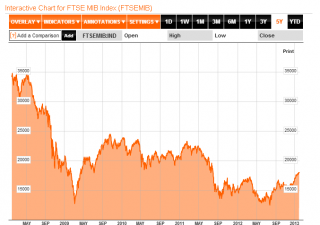 Borsa Milano -3,36%, pesa Pil Usa negativo. Euro al top dal 2011
