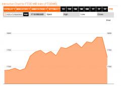 Borsa Milano: rialzisti al comando. Spread a 260 punti