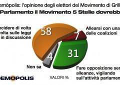 Elezioni: al 21% Movimento 5 Stelle, primo in Sicilia
