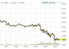 Borsa Milano -4,5%. Caos politico, e lo spread schizza oltre 280 punti