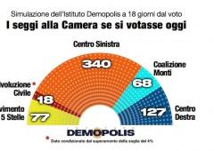 Astensionismo di 11 milioni di elettori: un quarto degli italiani