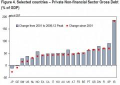 """Citigroup: """"Attenti, bolla fragile d'Europa si cela nelle banche"""""""