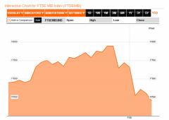 Borsa Milano in rialzo, focus su Telecom. Dimezza il dividendo