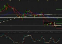 Euro/dollaro: forte dietrofront, come muoversi nel trading
