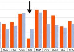 Capacità di risparmiare peggiorata per metà italiani