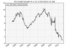 Borsa Milano chiude positiva, voci Bce affondano l'euro