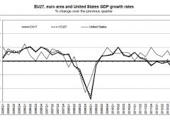 Bce rivede al ribasso stime Eurozona