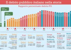 Debito e governo Monti: in un anno +81 miliardi