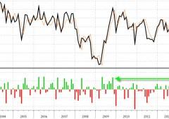 Wall Street debole, sale la fiducia dei consumatori