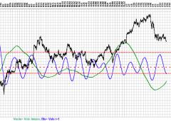 Ftse Mib, analisi ciclica: verso l'apice del ciclo, a 18.000