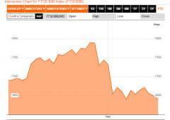 Borsa Milano guadagna +1,57%. In arrivo tagli stime Pil