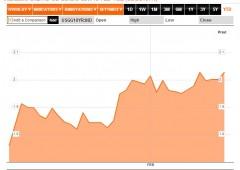 La Fed deprime Wall Street, ora si vende
